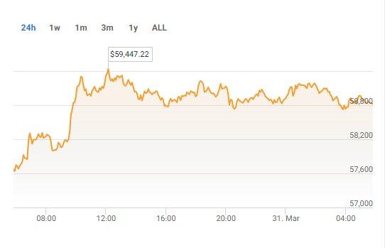 ارزش امروز بیت کوین با دلار ۲۵ هزار تومانی/ خوش اقبالی خریداران بیت کوین