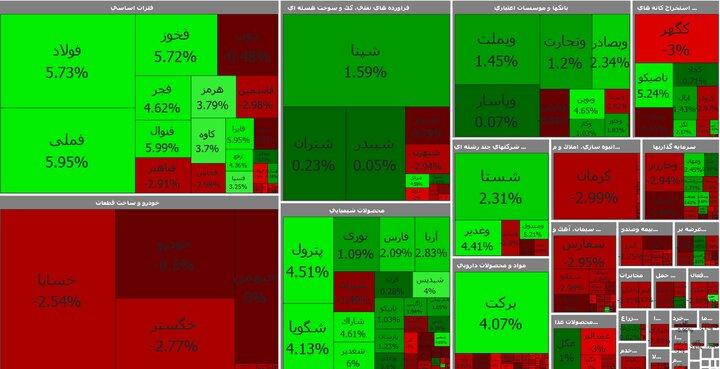شاخص، چشم سرمایهگذاران را روشن کرد/ برای تحلیل زود است