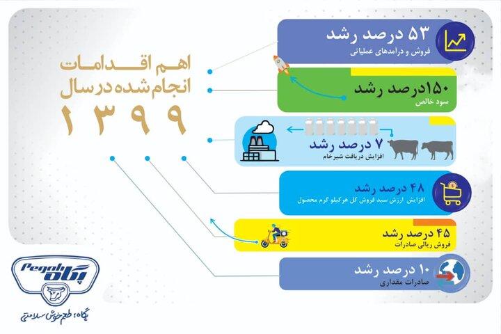 صنایع شیر ایران ۱۵۰ درصد در سود رشد کرد