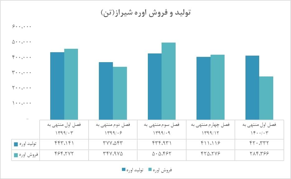 تولید و فروش «شیراز» در بهار چگونه بود؟