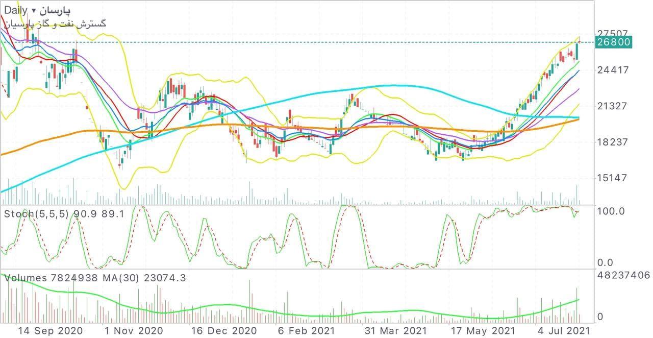 پیش بینی قیمت سهام «پارسان»