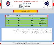 بررسی عملکرد سه ماهه سیمان فارس نو