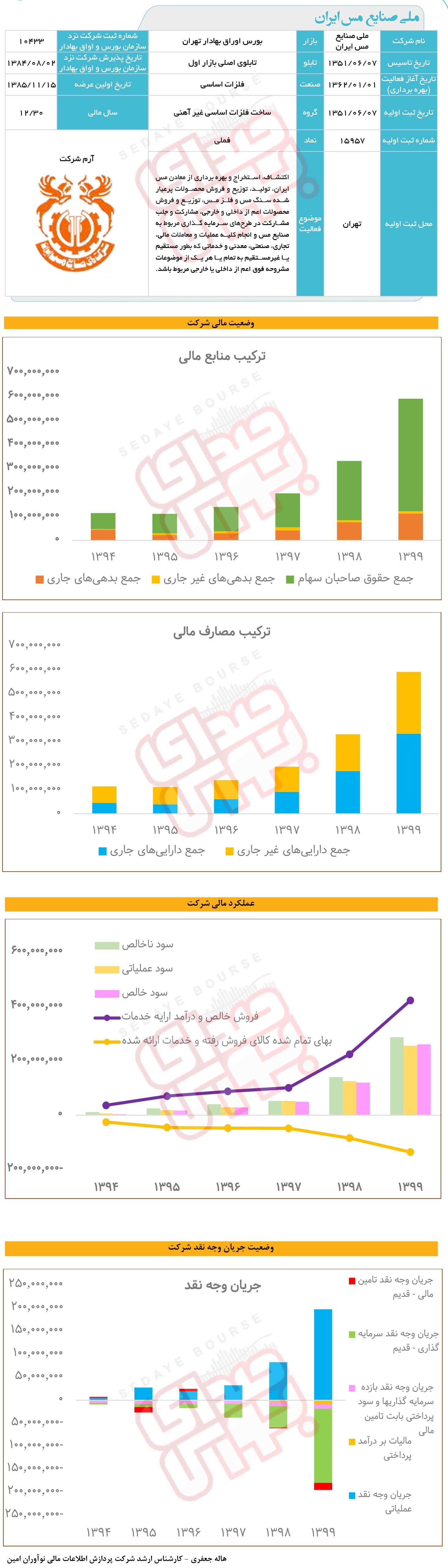 ملی صنایع  مس ایران زیر ذرهبین