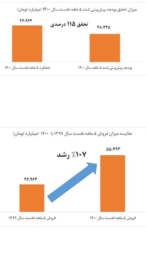 ۲ برابر شدن فروش خالص تجمیعی ۵ ماهه نسبت به مشابه سال قبل