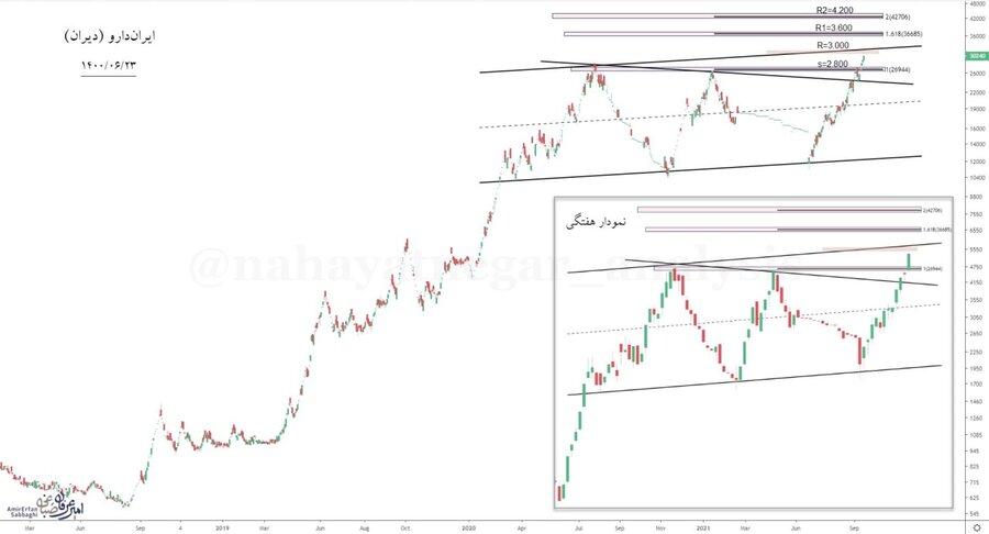 تحلیلی بر سهام ایران دارو