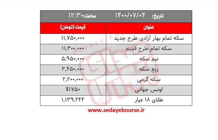 قیمت طلا، سکه و ارز امروز یکشنبه ۴ مهر