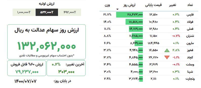 ارزش روز سهام عدالت، ۷ مهرماه ۱۴۰۰
