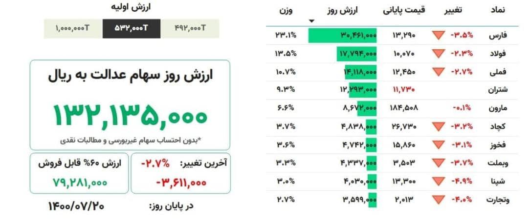 ارزش روز سهام عدالت، ۲۰ مهرماه ۱۴۰۰